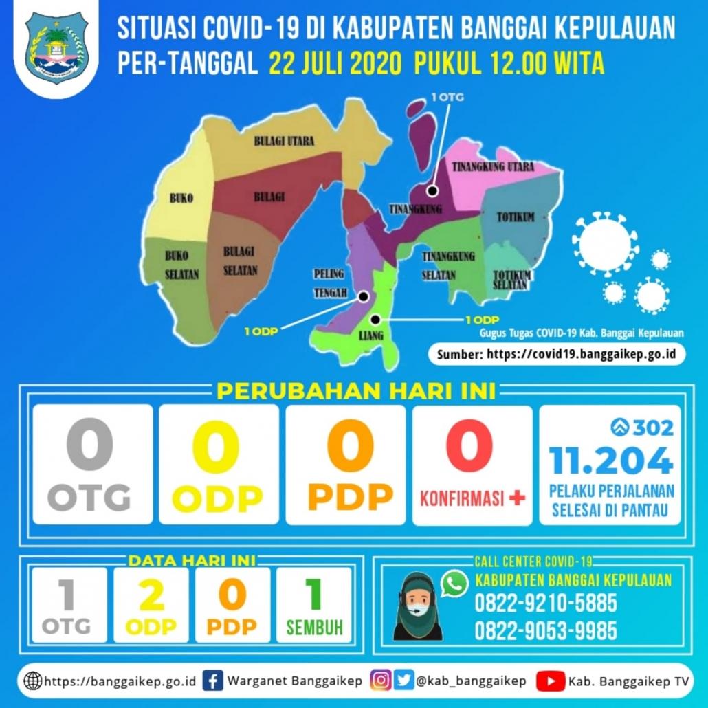 Laporan 22 7 2020 Surveilans Ketat Covid 19 Kab Banggai Kepulauan Pemerintah Kabupaten Banggai Kepulauan